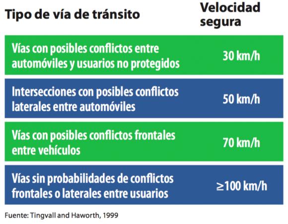 """Fuente: Informe """"Control de la velocidad""""."""